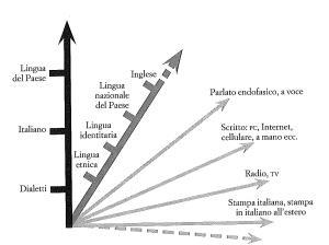 Lo spazio linguistico italiano globale