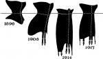 L'evoluzione della linea, 1896-1917